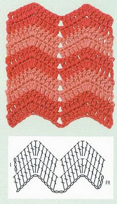 A basic chevron stitch pattern with chart and swatch.